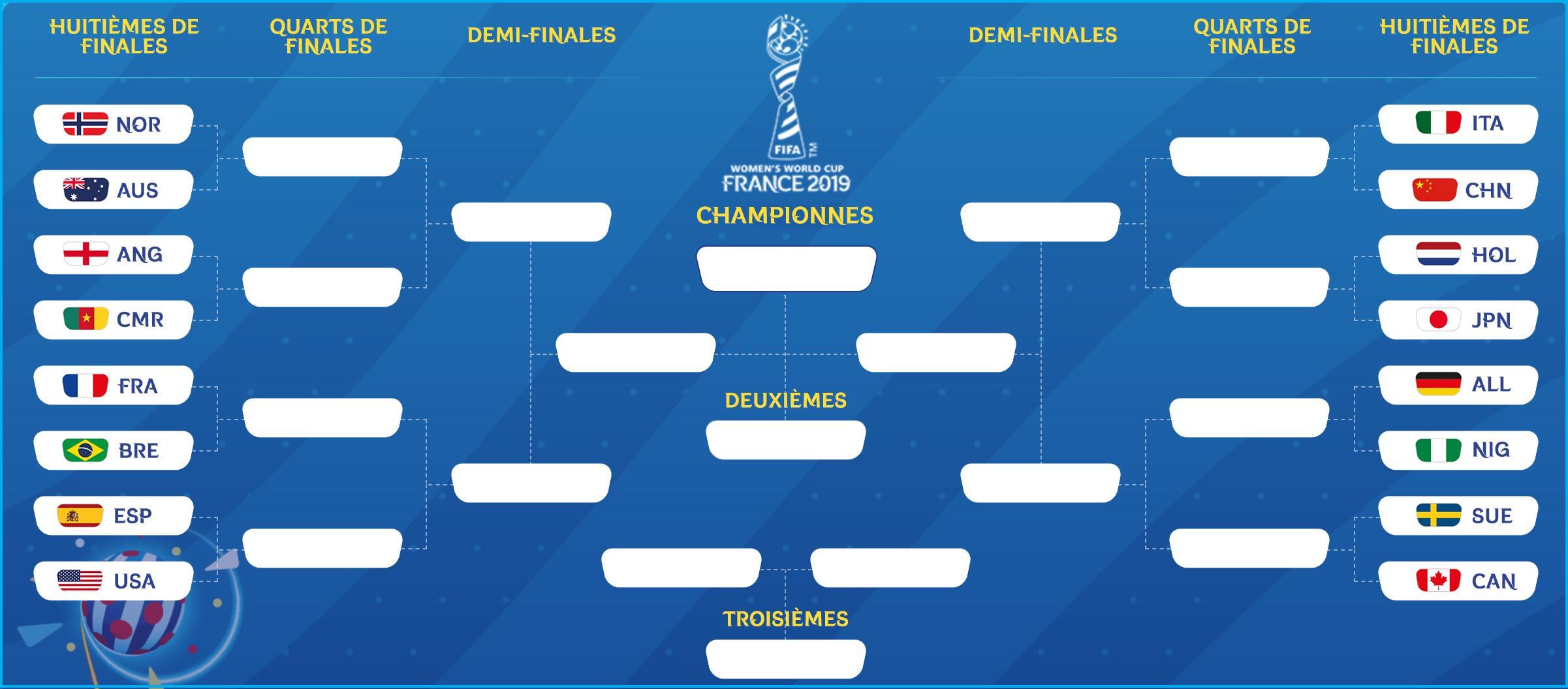 Tableau final Coupe du monde féminine 2019 - Huitièmes de finales