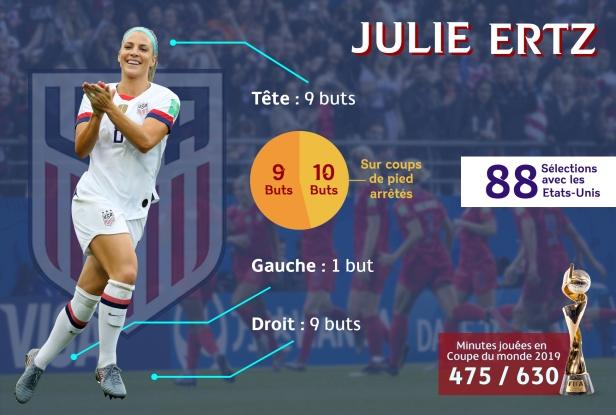 Les statistiques de Julie Ertz avec la sélection américaine